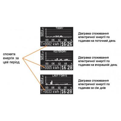 Водонагрiвач RODA Spectrum 80 V