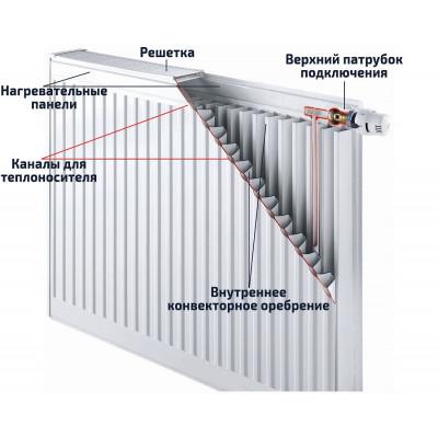 Радіатор сталевий Roda RSR 22 600х500